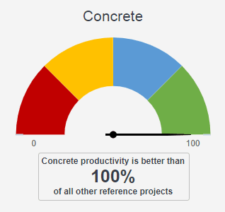 Gauge Concrete