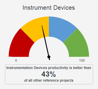 Gauge Instruments